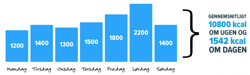 1800 kalorier om dagen